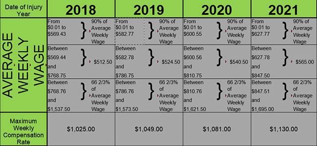 2021 Chart